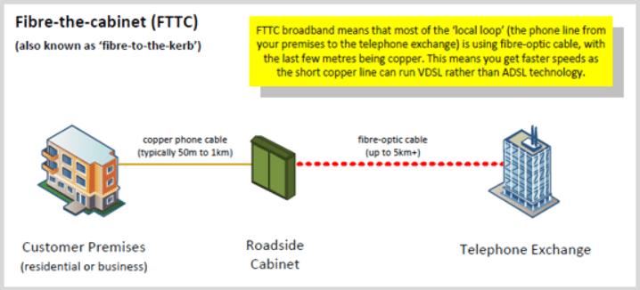 FTTC Architecture