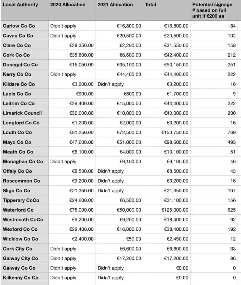Applications for funding by Council